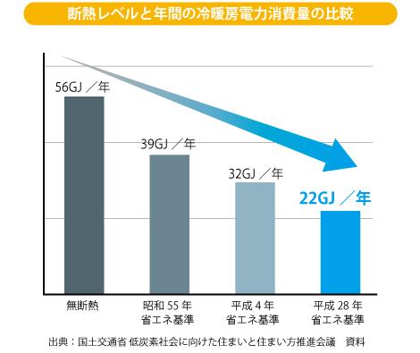 断熱レベルと年間の冷暖房電力消費量の比較