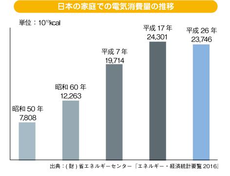 家庭での電力消費量の推移