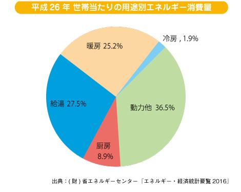 世帯当たりの用途別エネルギー消費量