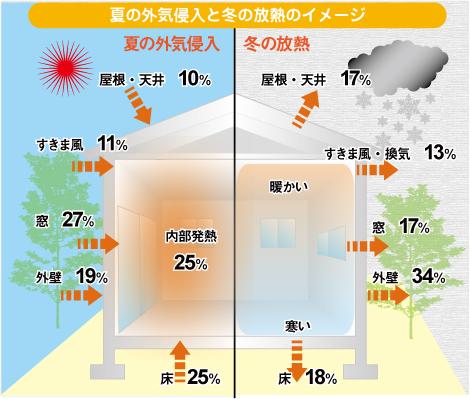夏の外気侵入と冬の放熱イメージ