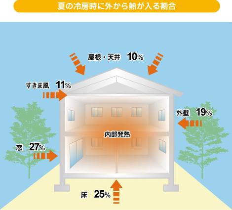 夏の冷房時に外から熱が入る割合