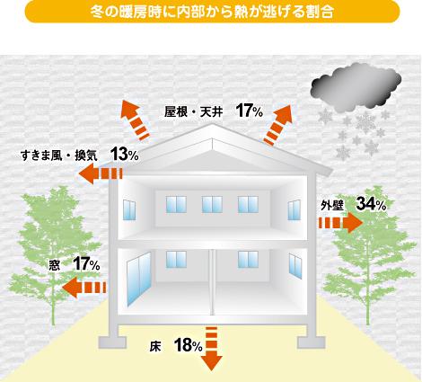 冬の暖房時に内部から熱が逃げる割合
