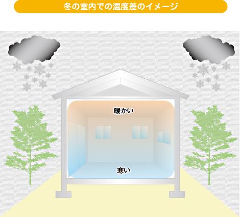 冬の室内での温度差のイメージ